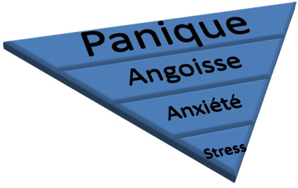 Anxiété et Angoisse